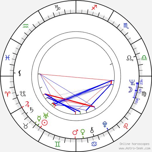 Ernesto Colli astro natal birth chart, Ernesto Colli horoscope, astrology