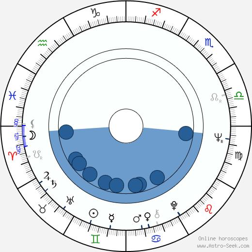 Eva-Riitta Siitonen wikipedia, horoscope, astrology, instagram