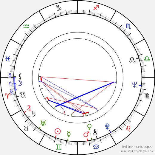 Eva-Riitta Siitonen birth chart, Eva-Riitta Siitonen astro natal horoscope, astrology