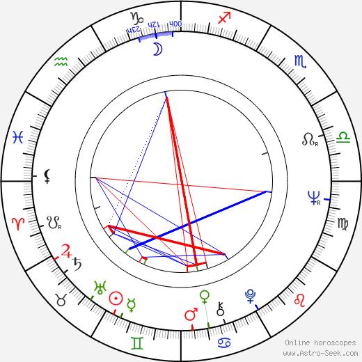 Eva Štefankovičová birth chart, Eva Štefankovičová astro natal horoscope, astrology