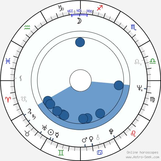 Fernando Durán Rojas wikipedia, horoscope, astrology, instagram