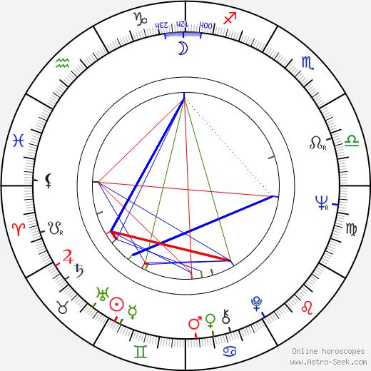 Fernando Durán Rojas tema natale, oroscopo, Fernando Durán Rojas oroscopi gratuiti, astrologia