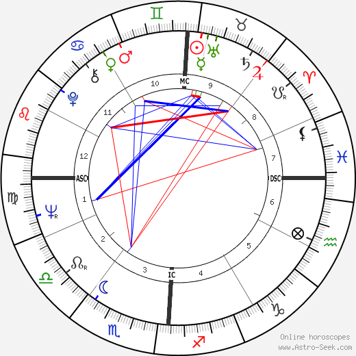 Frank Lorenzo tema natale, oroscopo, Frank Lorenzo oroscopi gratuiti, astrologia