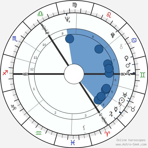 Gerti Bierenbroodspot wikipedia, horoscope, astrology, instagram