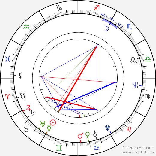 Ildikó Pécsi birth chart, Ildikó Pécsi astro natal horoscope, astrology