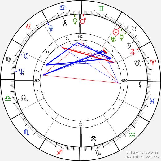 Ira Einhorn день рождения гороскоп, Ira Einhorn Натальная карта онлайн