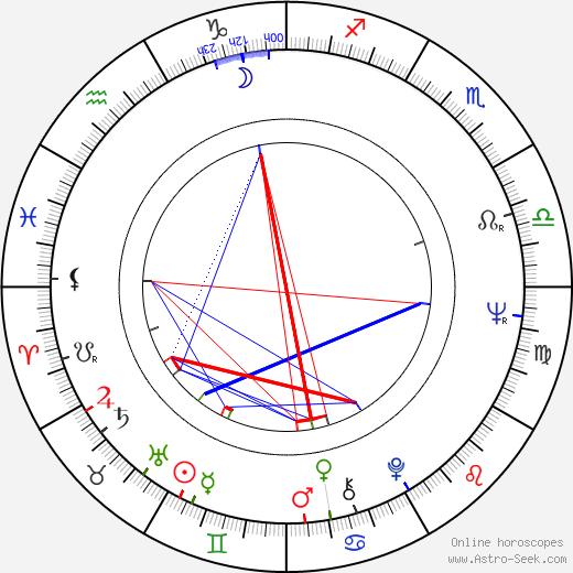 Ivan Krajíček astro natal birth chart, Ivan Krajíček horoscope, astrology