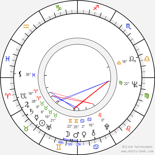 Jan Hraběta birth chart, biography, wikipedia 2020, 2021