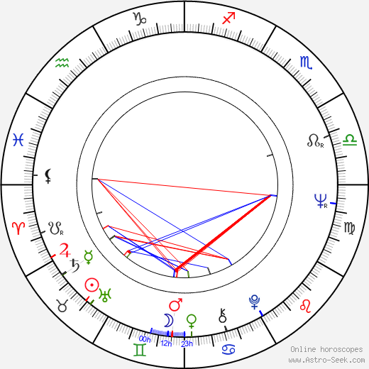Jan Hraběta birth chart, Jan Hraběta astro natal horoscope, astrology