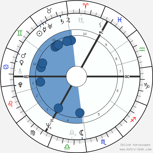 Jan Janssen wikipedia, horoscope, astrology, instagram