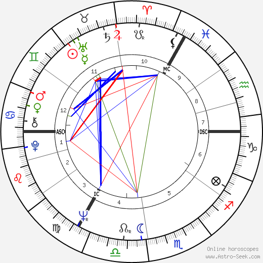 Jan Janssen birth chart, Jan Janssen astro natal horoscope, astrology