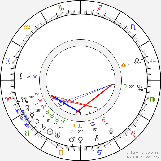 Jana Smrčková birth chart, biography, wikipedia 2019, 2020