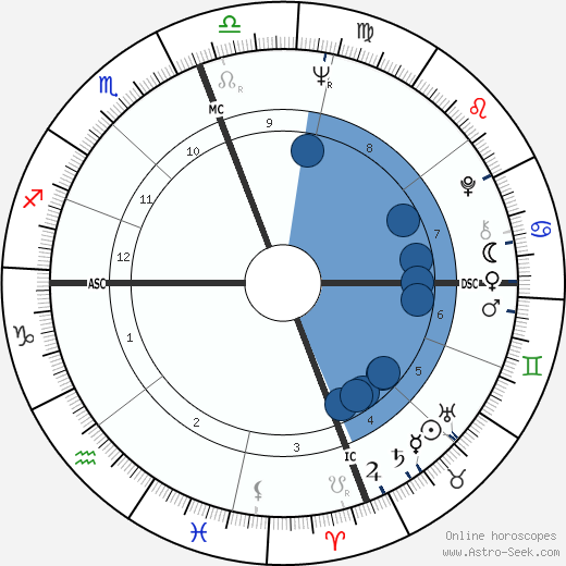 Jean Migueres wikipedia, horoscope, astrology, instagram