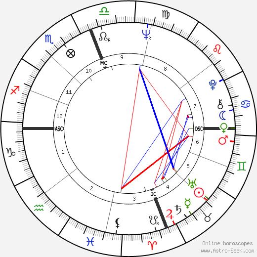 Jean Migueres tema natale, oroscopo, Jean Migueres oroscopi gratuiti, astrologia