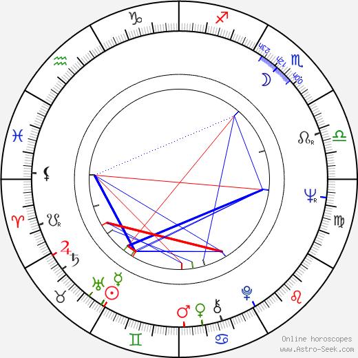 Joan Staley день рождения гороскоп, Joan Staley Натальная карта онлайн
