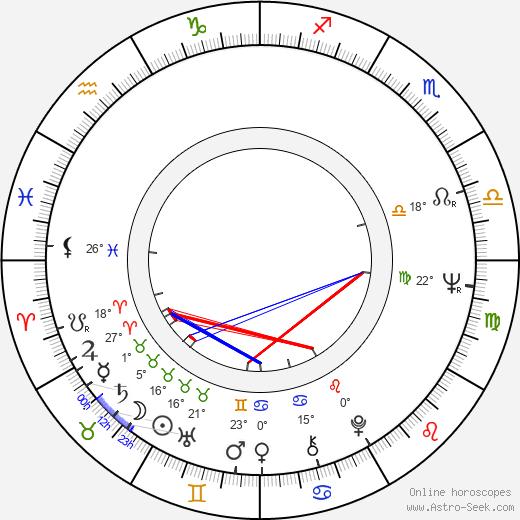 John Irvin birth chart, biography, wikipedia 2019, 2020