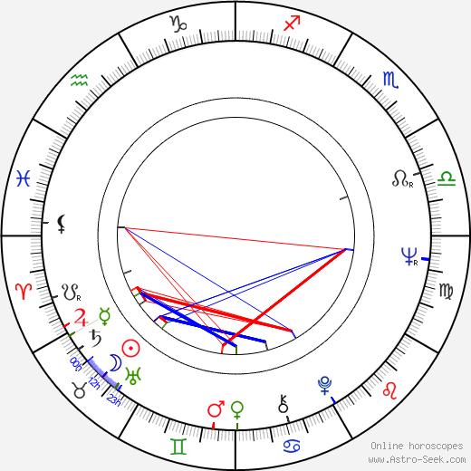 John Irvin birth chart, John Irvin astro natal horoscope, astrology