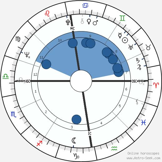 Joseph Brodsky wikipedia, horoscope, astrology, instagram