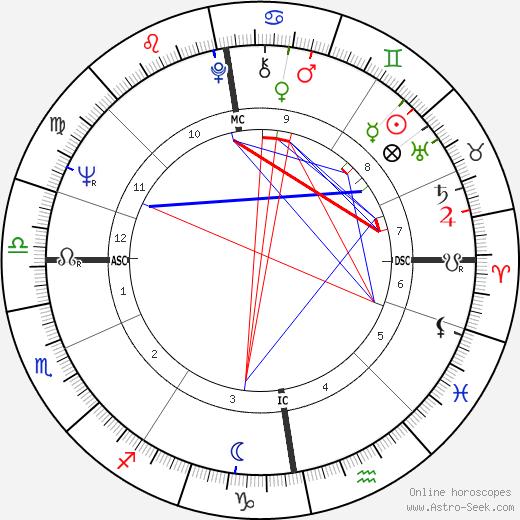 Иосиф Александрович Бродский Joseph Brodsky день рождения гороскоп, Joseph Brodsky Натальная карта онлайн