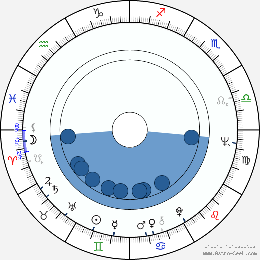Jovan Jovanović wikipedia, horoscope, astrology, instagram