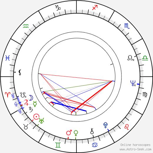 Лэнс Хенриксен Lance Henriksen день рождения гороскоп, Lance Henriksen Натальная карта онлайн