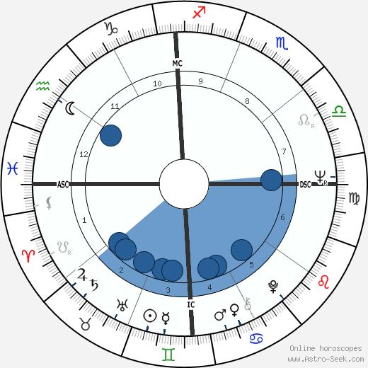 Lindy Infante wikipedia, horoscope, astrology, instagram