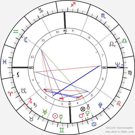 Lindy Infante tema natale, oroscopo, Lindy Infante oroscopi gratuiti, astrologia