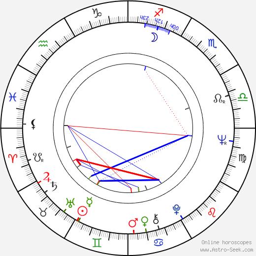 Marianne Rosenbaum birth chart, Marianne Rosenbaum astro natal horoscope, astrology