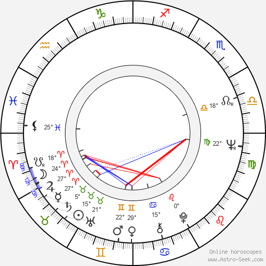 Michael Lindsay-Hogg birth chart, biography, wikipedia 2020, 2021