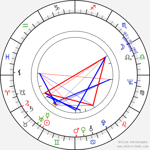 Mieczyslaw Banasik birth chart, Mieczyslaw Banasik astro natal horoscope, astrology