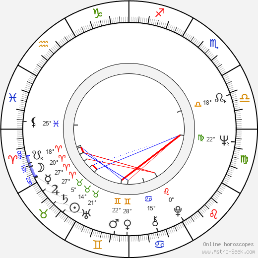Mikhail Yuzovsky birth chart, biography, wikipedia 2018, 2019