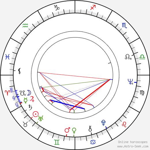 Mikhail Yuzovsky birth chart, Mikhail Yuzovsky astro natal horoscope, astrology