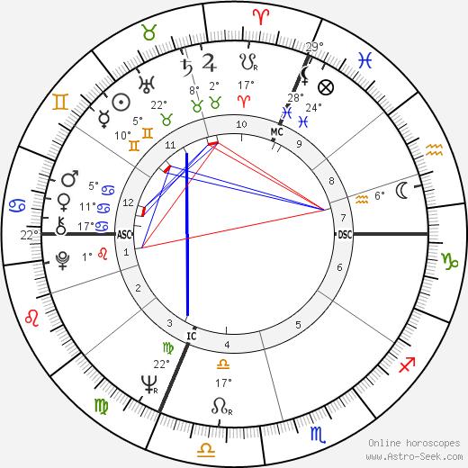 Monique Gagnon-Tremblay birth chart, biography, wikipedia 2018, 2019