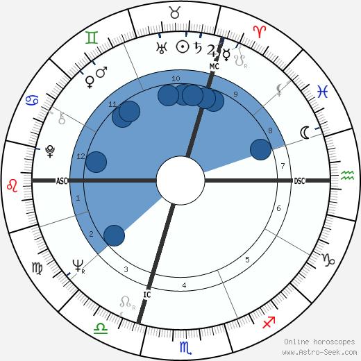 Morry Weiss wikipedia, horoscope, astrology, instagram