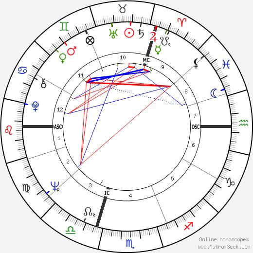 Morry Weiss tema natale, oroscopo, Morry Weiss oroscopi gratuiti, astrologia