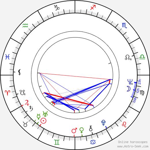 Ole Ernst birth chart, Ole Ernst astro natal horoscope, astrology
