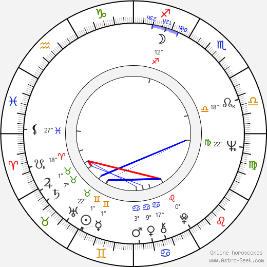 René Cleitman birth chart, biography, wikipedia 2018, 2019
