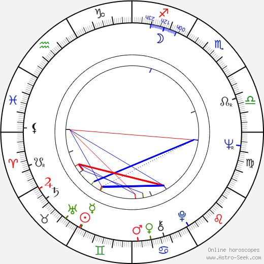 René Cleitman день рождения гороскоп, René Cleitman Натальная карта онлайн