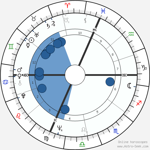 Rennie Davis wikipedia, horoscope, astrology, instagram