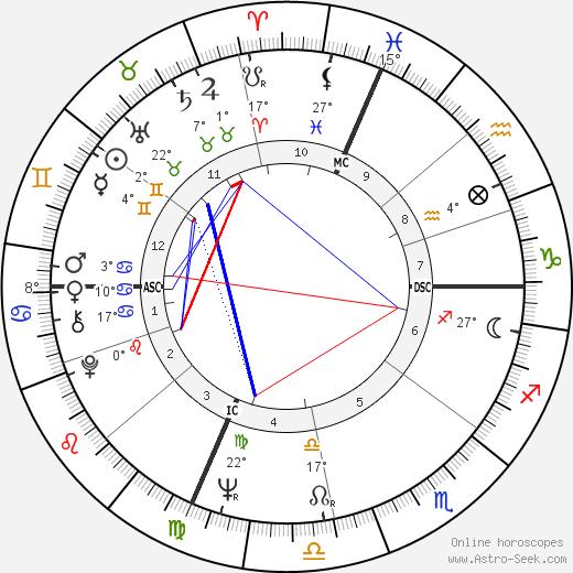 Rennie Davis birth chart, biography, wikipedia 2019, 2020