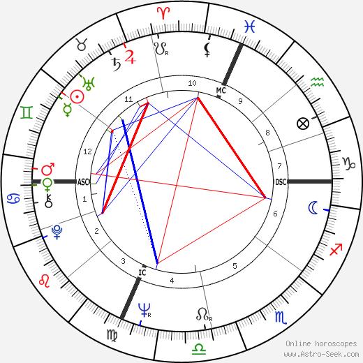 Rennie Davis astro natal birth chart, Rennie Davis horoscope, astrology