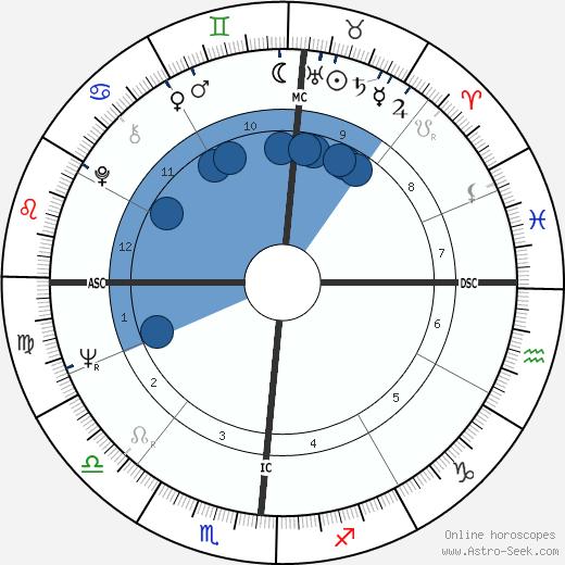 Ricky Nelson wikipedia, horoscope, astrology, instagram
