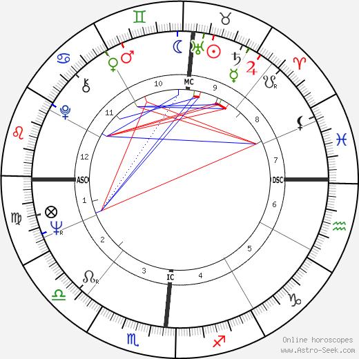 Рики Нельсон Ricky Nelson день рождения гороскоп, Ricky Nelson Натальная карта онлайн