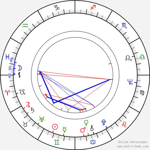 Ritva Käki birth chart, Ritva Käki astro natal horoscope, astrology