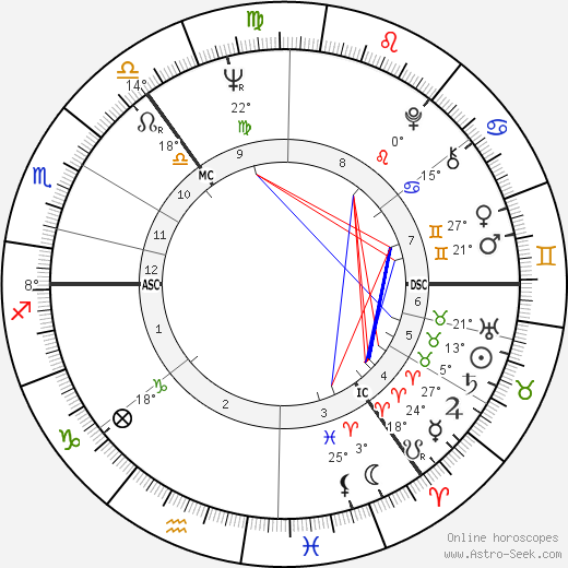 Ron Brown birth chart, biography, wikipedia 2019, 2020