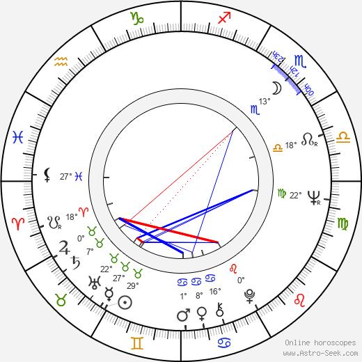 Stan Mikita birth chart, biography, wikipedia 2020, 2021