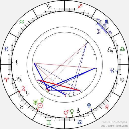 Stan Mikita birth chart, Stan Mikita astro natal horoscope, astrology
