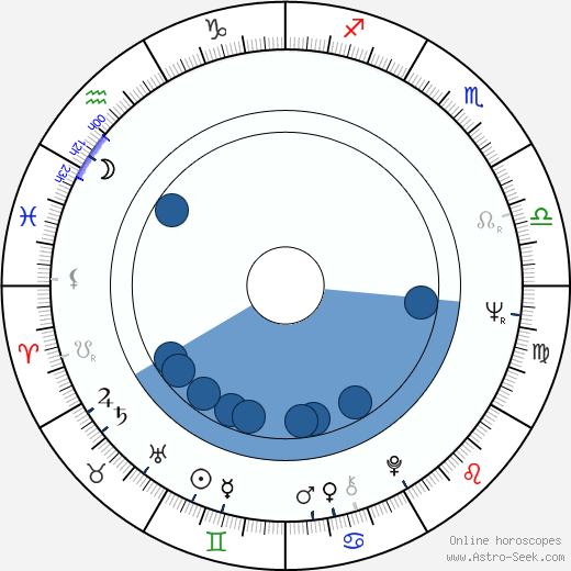 Takashi Tachibana wikipedia, horoscope, astrology, instagram