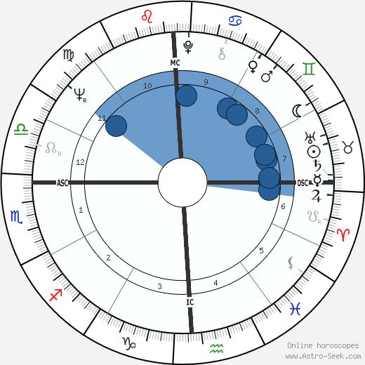 Toni Tennille wikipedia, horoscope, astrology, instagram