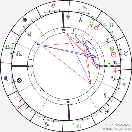 Toni Tennille birth chart, Toni Tennille astro natal horoscope, astrology